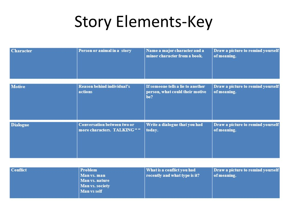 Story Elements-Key Motive Reason behind individual's actions If someone tells a lie to another person, what could their motive be? Draw a picture to r