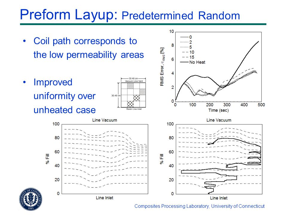 Composites Processing Laboratory, University of Connecticut Preform Layup: Predetermined Random Coil path corresponds to the low permeability areas Improved uniformity over unheated case