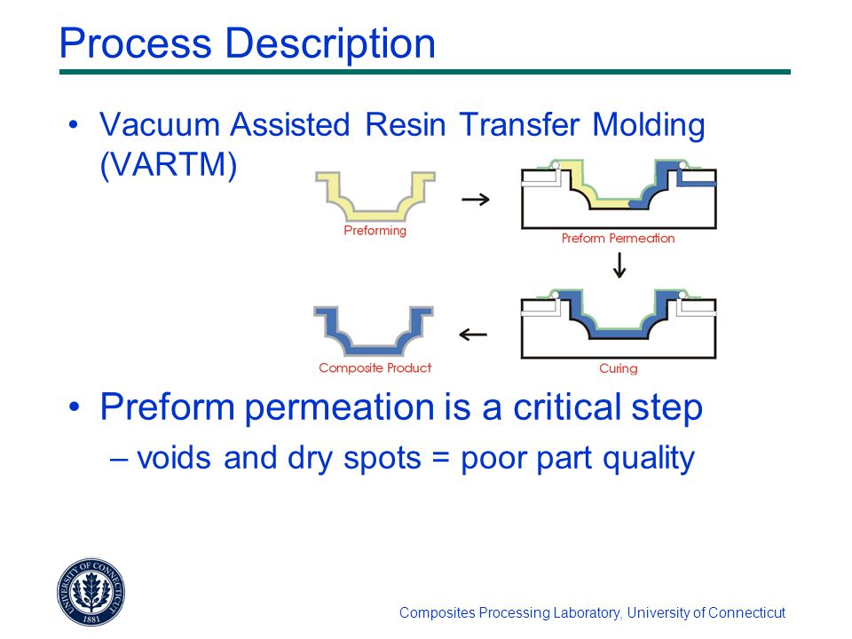 Composites Processing Laboratory, University of Connecticut Process Description Vacuum Assisted Resin Transfer Molding (VARTM) Preform permeation is a critical step –voids and dry spots = poor part quality