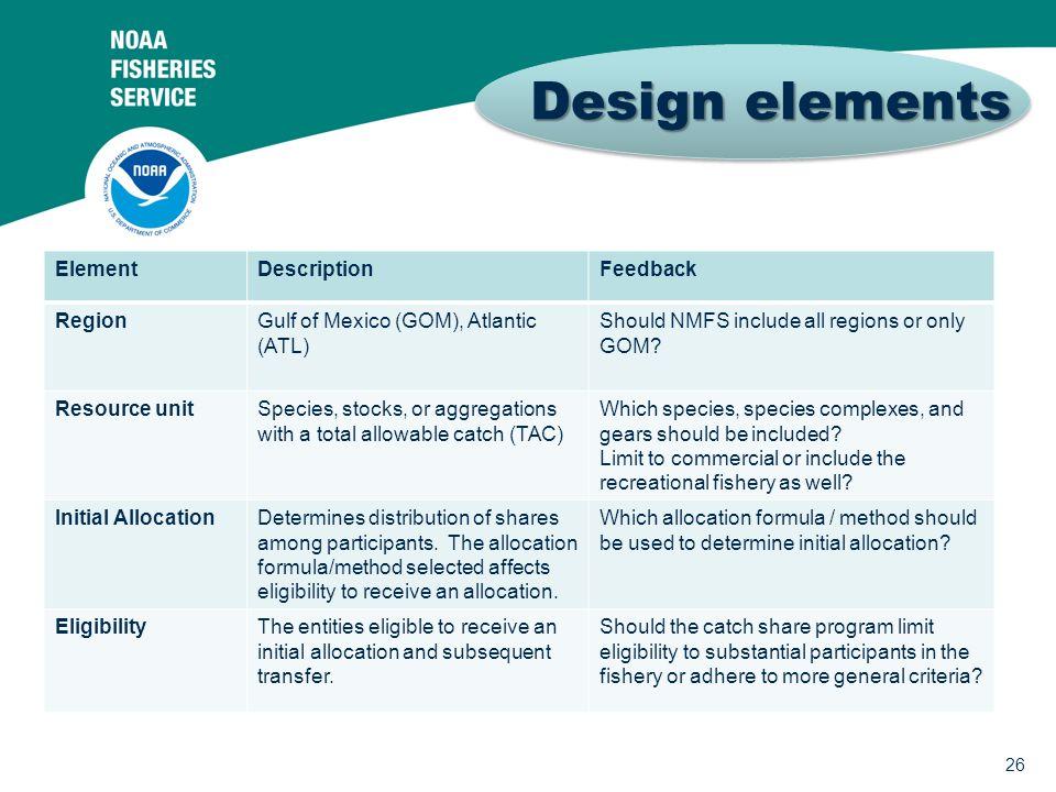26 Design elements Design elements ElementDescriptionFeedback RegionGulf of Mexico (GOM), Atlantic (ATL) Should NMFS include all regions or only GOM?