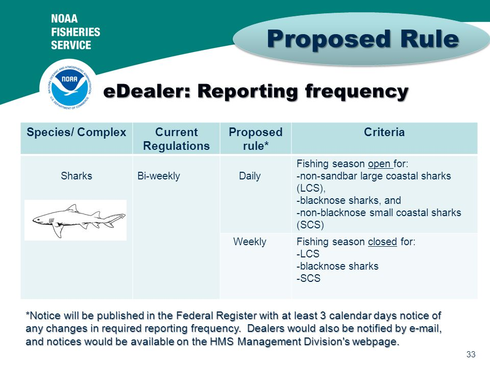 33 Proposed Rule eDealer: Reporting frequency Species/ ComplexCurrent Regulations Proposed rule* Criteria SharksBi-weekly Daily Fishing season open fo
