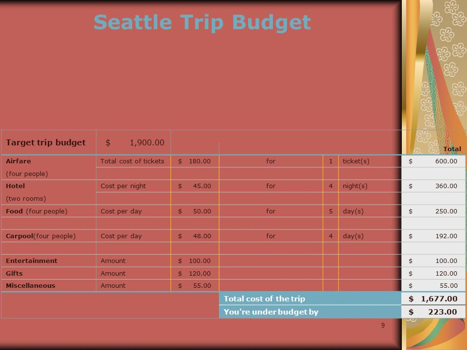 9 Target trip budget $ 1,900.00 Total AirfareTotal cost of tickets $ 180.00for1ticket(s) $ 600.00 (four people) HotelCost per night $ 45.00for4night(s) $ 360.00 (two rooms) Food (four people)Cost per day $ 50.00for5day(s) $ 250.00 Carpool(four people)Cost per day $ 48.00for4day(s) $ 192.00 EntertainmentAmount $ 100.00 GiftsAmount $ 120.00 MiscellaneousAmount $ 55.00 Total cost of the trip $ 1,677.00 You re under budget by $ 223.00 Seattle Trip Budget