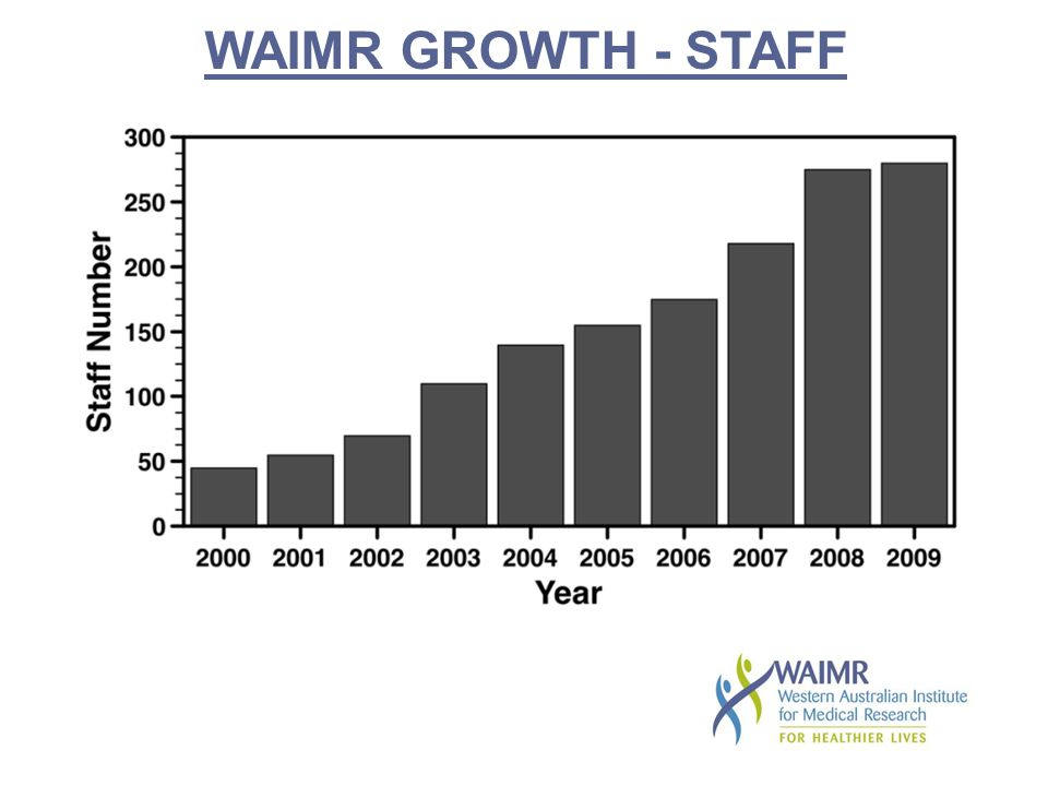 WAIMR GROWTH - STAFF