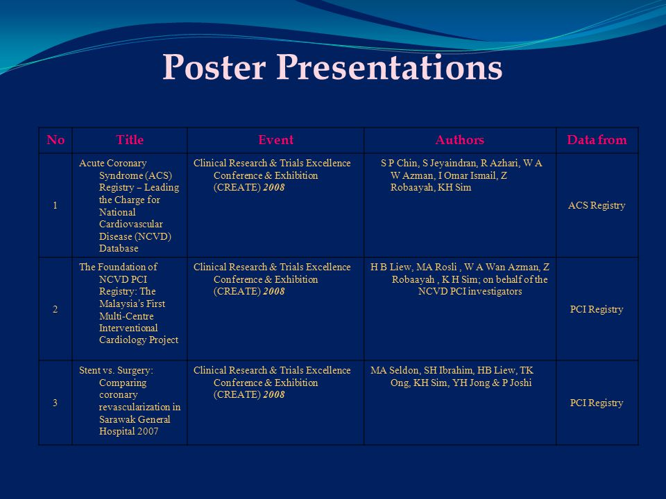 Publications NoTitlePublished atAuthorsData from 1 The Foundation of NCVD PCI Registry: The Malaysia ' s First Multi-Centre Interventional Cardiology Project The Medical Journal of MalaysiaH B Liew, M A Rosli, W A W Azman, Z Robaayah, K H Sim, on behalf of the NCVD PCI investigators PCI Registry 2 Acute Coronary Syndrome (ACS) Registry - Leading the Charge for National Cardiovascular Disease (NCVD) Database The Medical Journal of Malaysia S P Chin, S Jeyaindran, R Azhari, W A Wan Azman, I Omar, Z Robaayah,K H Sim ACS Registry