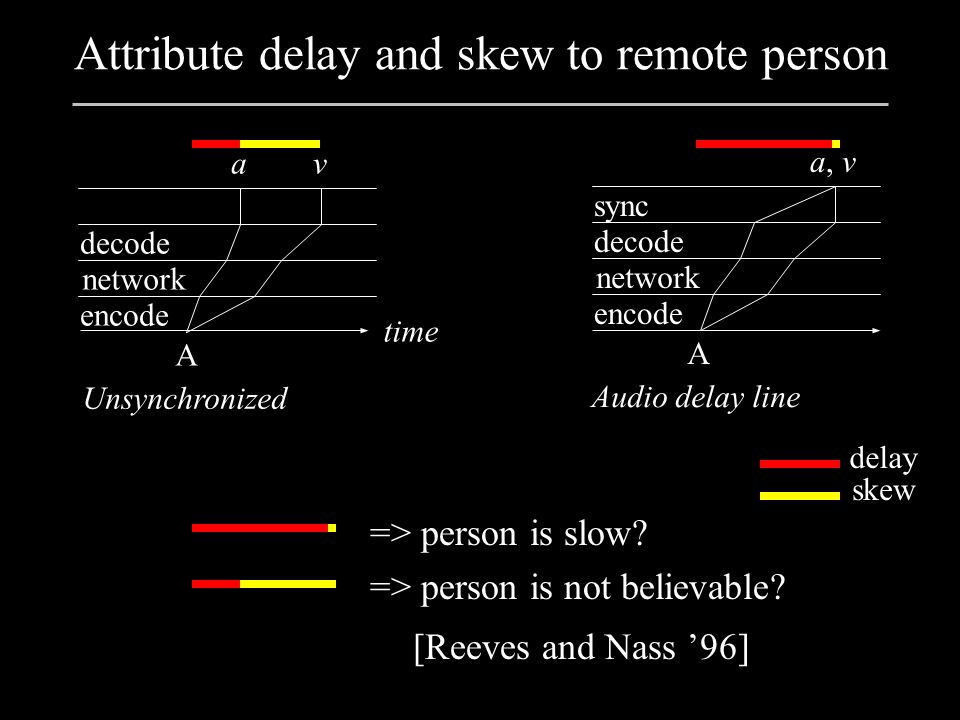 Attribute delay and skew to remote person => person is slow.