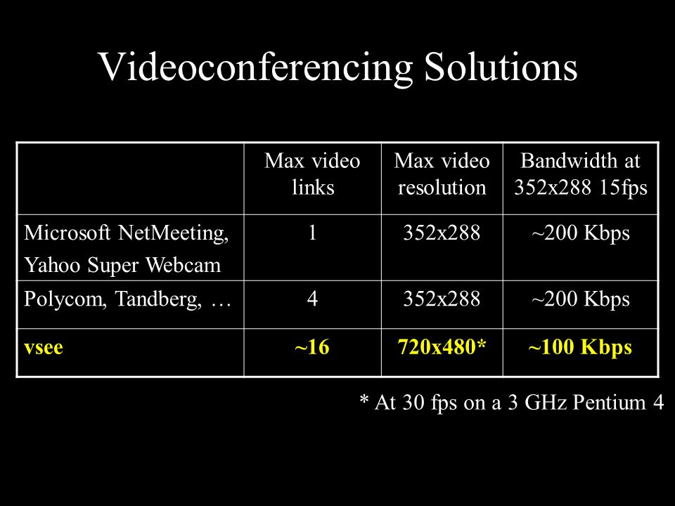 Videoconferencing Solutions Max video links Max video resolution Bandwidth at 352x288 15fps Microsoft NetMeeting, Yahoo Super Webcam 1352x288~200 Kbps Polycom, Tandberg, …4352x288~200 Kbps vsee~16720x480*~100 Kbps * At 30 fps on a 3 GHz Pentium 4