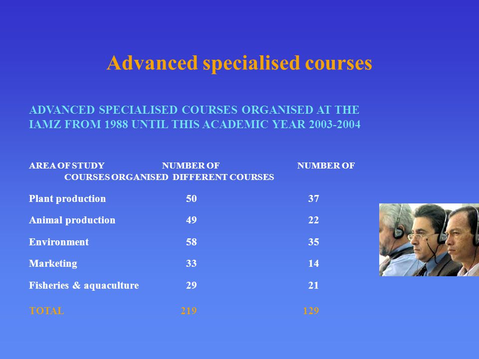 Advanced specialised courses ADVANCED SPECIALISED COURSES ORGANISED AT THE IAMZ FROM 1988 UNTIL THIS ACADEMIC YEAR 2003-2004 AREA OF STUDY NUMBER OF NUMBER OF COURSES ORGANISEDDIFFERENT COURSES Plant production 50 37 Animal production 49 22 Environment 58 35 Marketing 33 14 Fisheries & aquaculture 29 21 TOTAL 219 129
