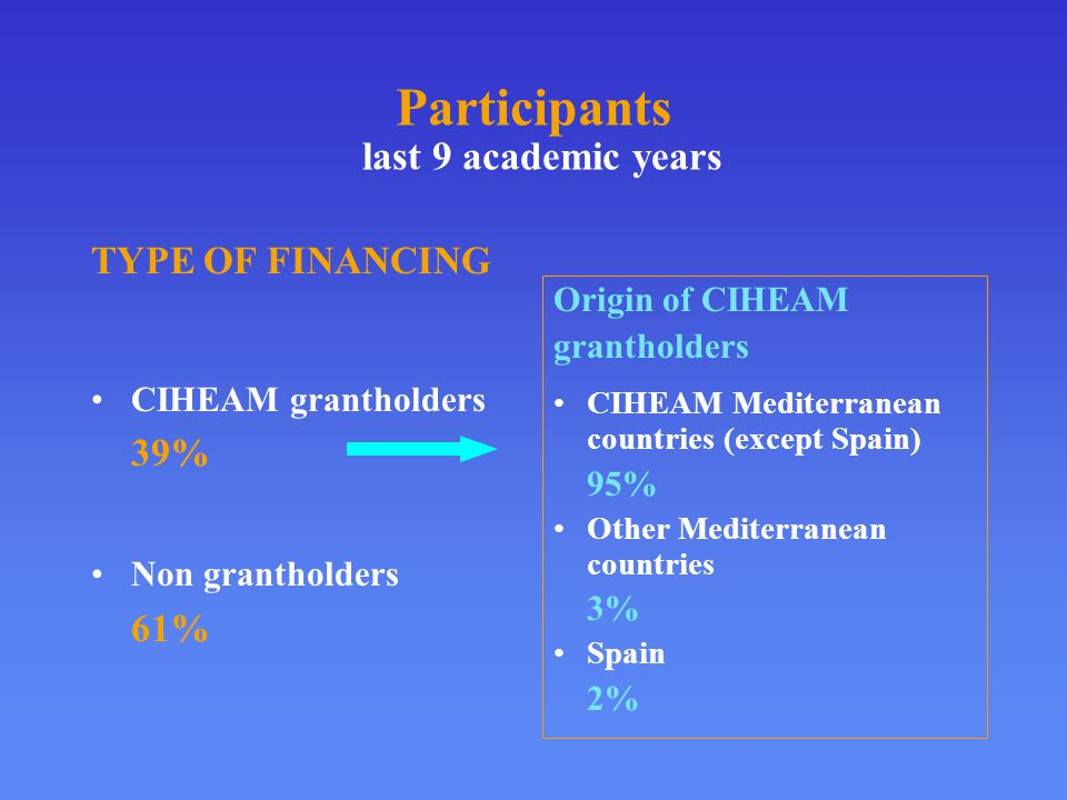 Origin of CIHEAM grantholders CIHEAM Mediterranean countries (except Spain) 95% Other Mediterranean countries 3% Spain 2% TYPE OF FINANCING CIHEAM grantholders 39% Non grantholders 61%