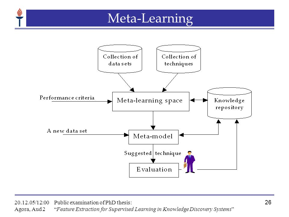 "20.12.05/12:00 Agora, Aud 2 Public examination of PhD thesis: ""Feature Extraction for Supervised Learning in Knowledge Discovery Systems"" 26 Meta-Lear"