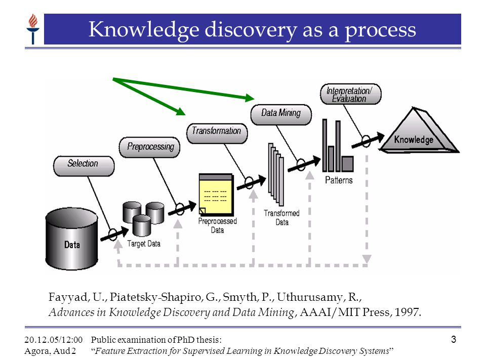 20.12.05/12:00 Agora, Aud 2 Public examination of PhD thesis: Feature Extraction for Supervised Learning in Knowledge Discovery Systems 3 Knowledge discovery as a process Fayyad, U., Piatetsky-Shapiro, G., Smyth, P., Uthurusamy, R., Advances in Knowledge Discovery and Data Mining, AAAI/MIT Press, 1997.