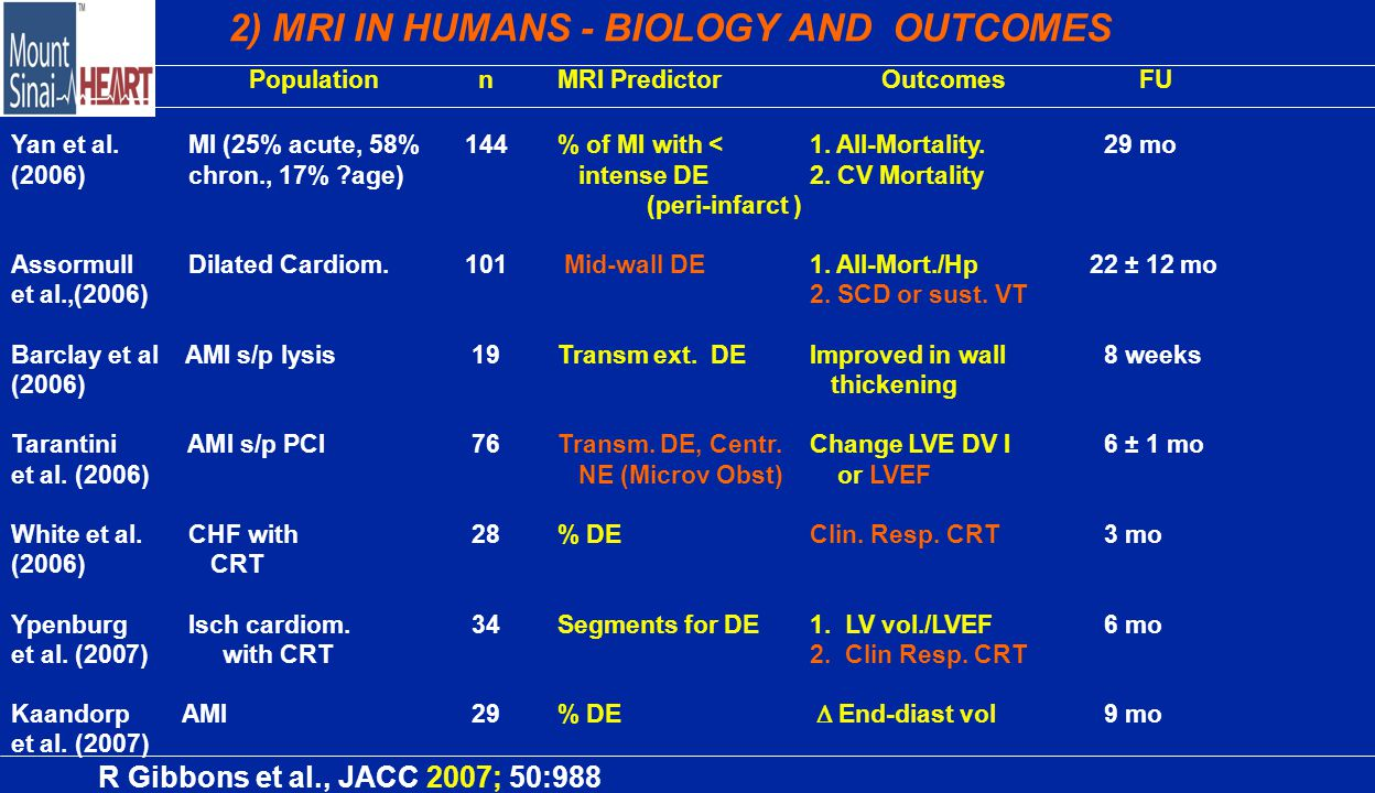 2) MRI IN HUMANS - BIOLOGY AND OUTCOMES AuthorPopulationnMRI PredictorOutcomes FU Yan et al.