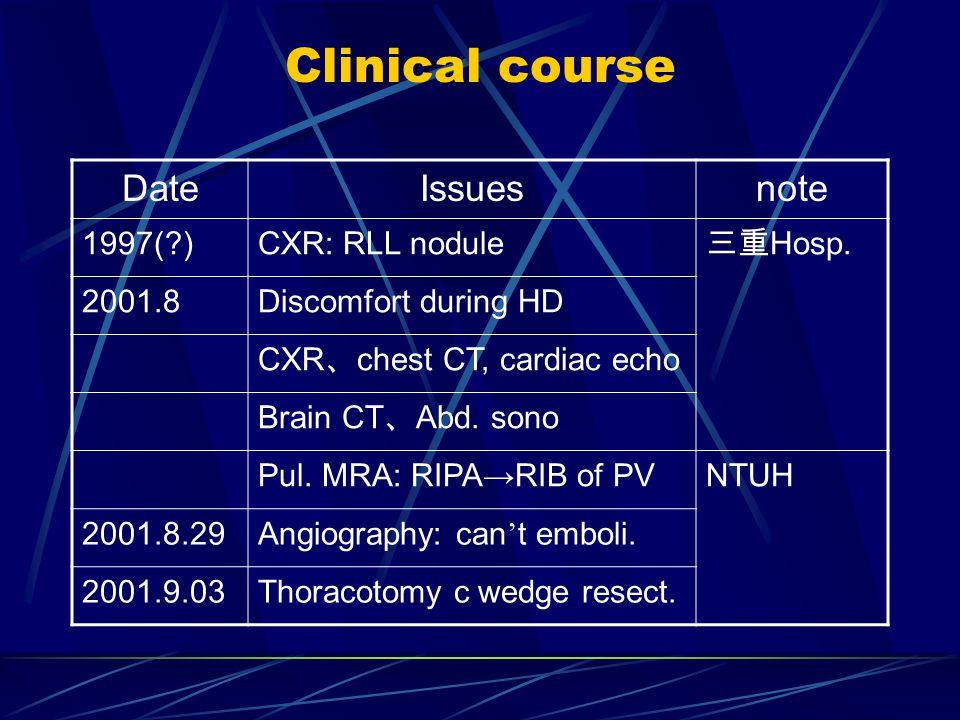 Clinical course DateIssuesnote 1997( )CXR: RLL nodule 三重 Hosp.