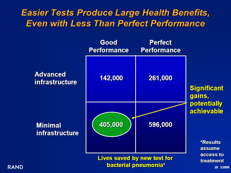 28 3/2008 Easier Tests Produce Large Health Benefits, Even with Less Than Perfect Performance Advanced infrastructure Good Performance 261,000142,000