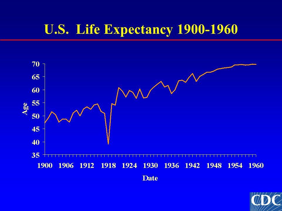 U.S. Life Expectancy 1900-1960