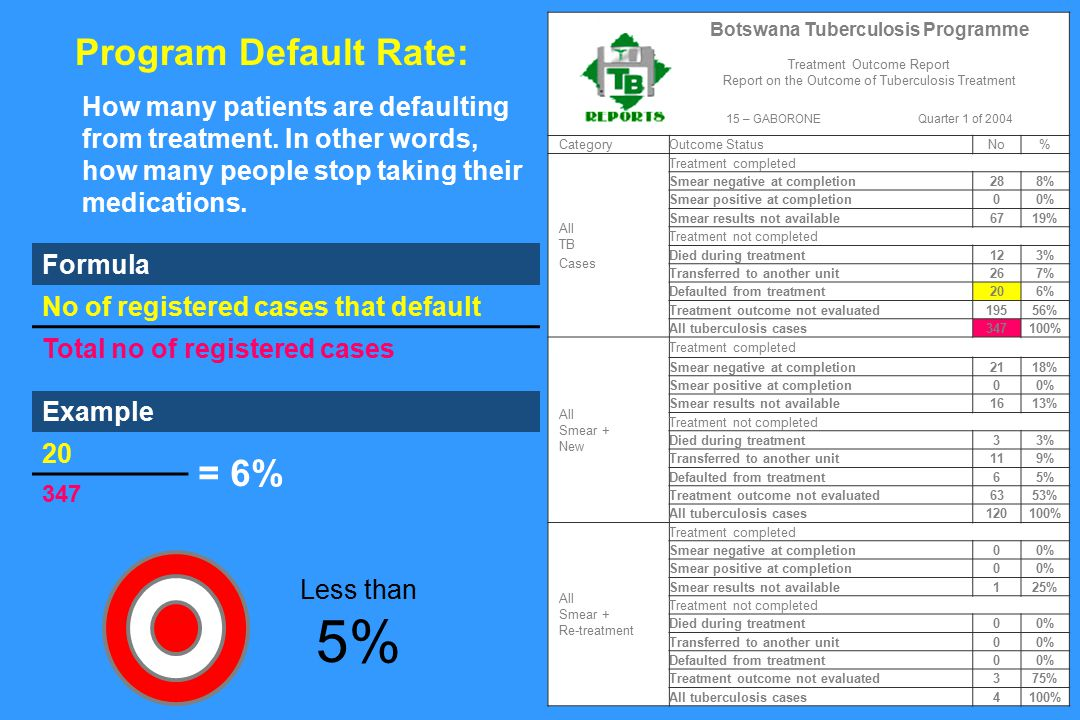 CategoryOutcome Status No% All TB Cases Treatment completed Smear negative at completion288% Smear positive at completion00% Smear results not available6719% Treatment not completed Died during treatment123% Transferred to another unit267% Defaulted from treatment206% Treatment outcome not evaluated19556% All tuberculosis cases347100% All Smear + New Treatment completed Smear negative at completion2118% Smear positive at completion00% Smear results not available1613% Treatment not completed Died during treatment33% Transferred to another unit119% Defaulted from treatment65% Treatment outcome not evaluated6353% All tuberculosis cases120100% All Smear + Re-treatment Treatment completed Smear negative at completion00% Smear positive at completion00% Smear results not available125% Treatment not completed Died during treatment00% Transferred to another unit00% Defaulted from treatment00% Treatment outcome not evaluated375% All tuberculosis cases4100% Botswana Tuberculosis Programme Treatment Outcome Report Report on the Outcome of Tuberculosis Treatment 15 – GABORONEQuarter 1 of 2004 Formula No of registered cases that default Total no of registered cases Example 20 = 6% 347 Program Default Rate: How many patients are defaulting from treatment.