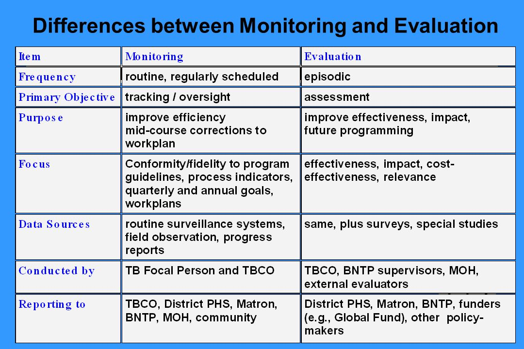 Differences between Monitoring and Evaluation