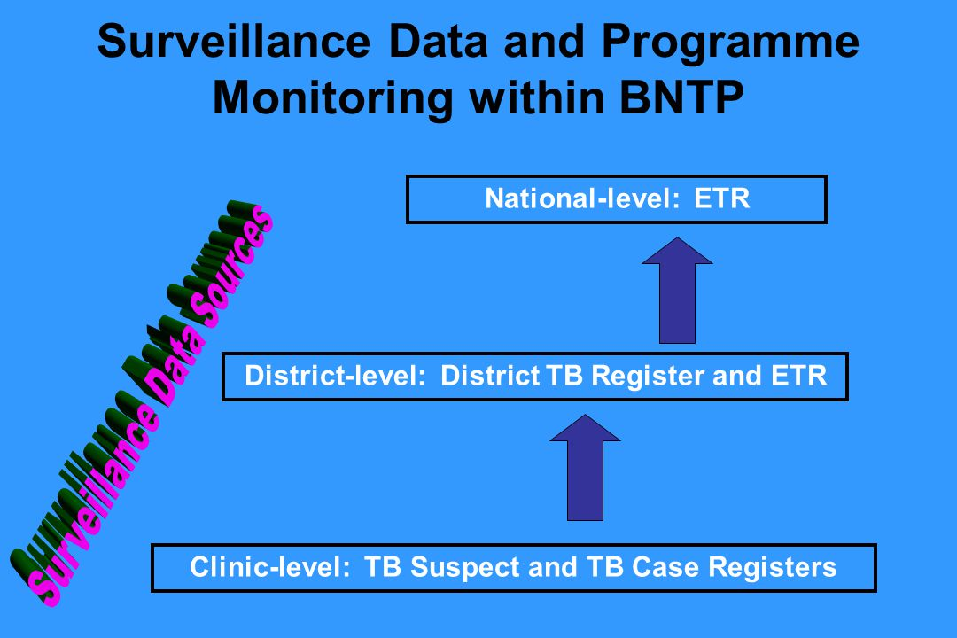 Surveillance Data and Programme Monitoring within BNTP Clinic-level: TB Suspect and TB Case Registers District-level: District TB Register and ETR National-level: ETR