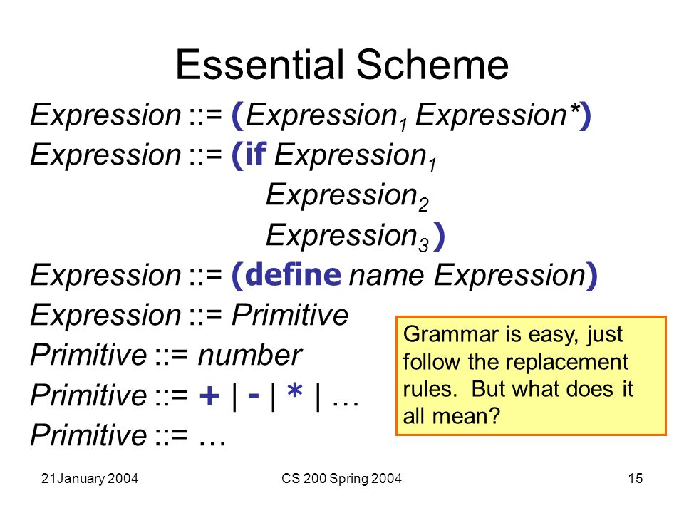 21January 2004CS 200 Spring 200415 Essential Scheme Expression ::= ( Expression 1 Expression* ) Expression ::= (if Expression 1 Expression 2 Expression 3 ) Expression ::= (define name Expression ) Expression ::= Primitive Primitive ::= number Primitive ::= + | - | * | … Primitive ::= … Grammar is easy, just follow the replacement rules.
