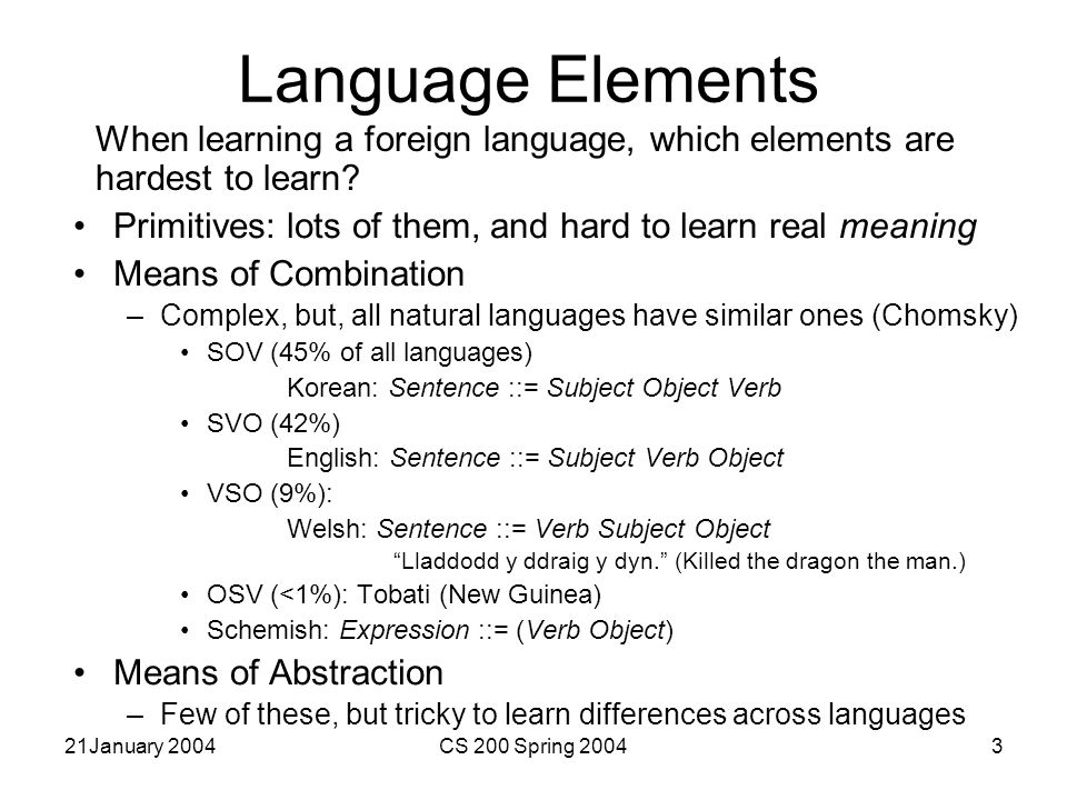 21January 2004CS 200 Spring 20043 Language Elements When learning a foreign language, which elements are hardest to learn.