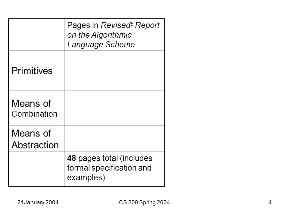 21January 2004CS 200 Spring 200415 Essential Scheme Expression ::= ( Expression 1 Expression* ) Expression ::= (if Expression 1 Expression 2 Expression 3 ) Expression ::= (define name Expression ) Expression ::= Primitive Primitive ::= number Primitive ::= +   -   *   … Primitive ::= … Grammar is easy, just follow the replacement rules.