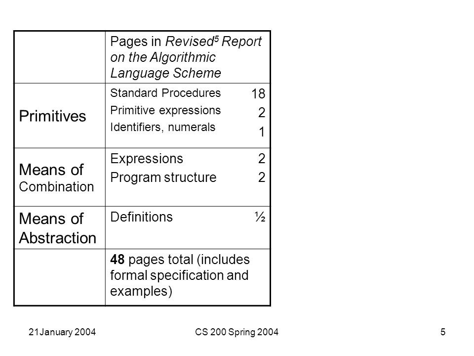 21January 2004CS 200 Spring 20045 Pages in Revised 5 Report on the Algorithmic Language Scheme Primitives Standard Procedures Primitive expressions Identifiers, numerals 18 2 1 Means of Combination Expressions Program structure 2222 Means of Abstraction Definitions½ 48 pages total (includes formal specification and examples)