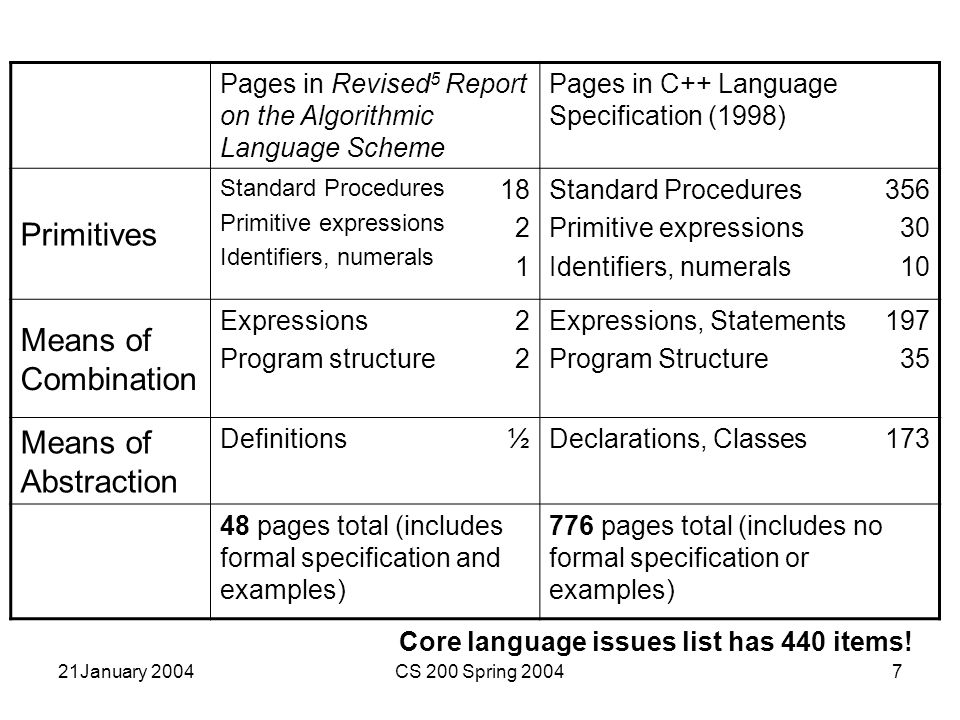 21January 2004CS 200 Spring 200428 More Special Forms Eval 4-define.