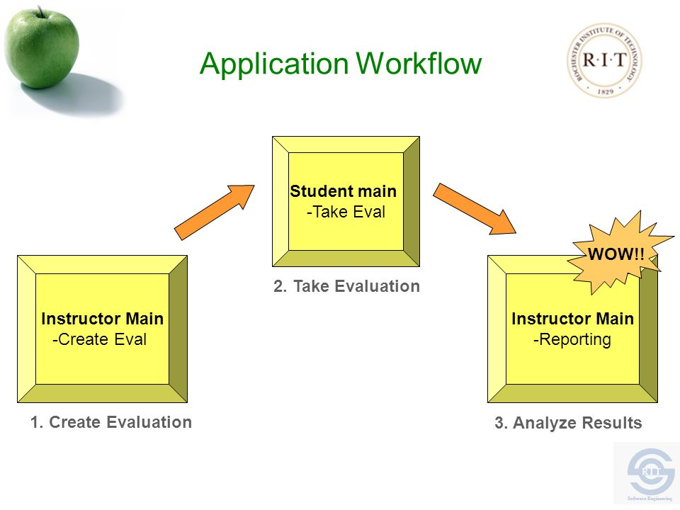 Application Workflow Instructor Main -Create Eval Student main -Take Eval Instructor Main -Reporting 1.