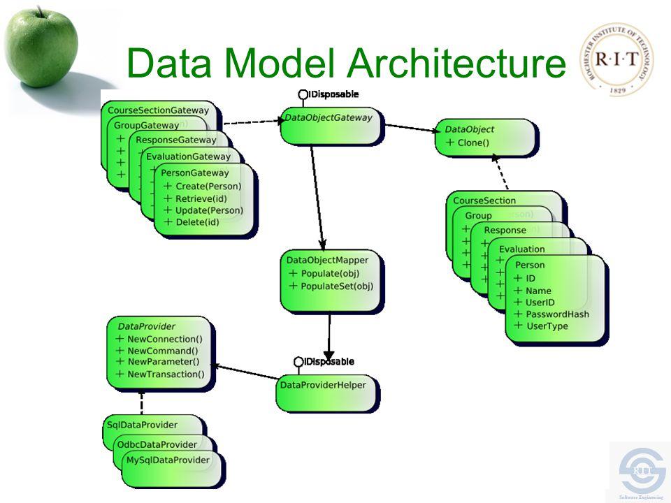 Data Model Architecture
