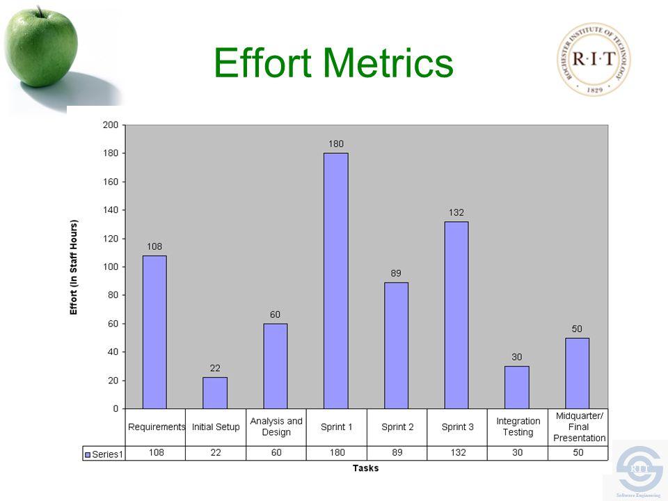 Effort Metrics