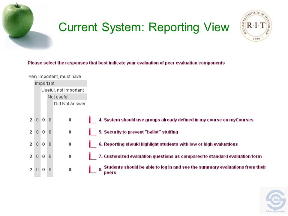 Current System: Reporting View