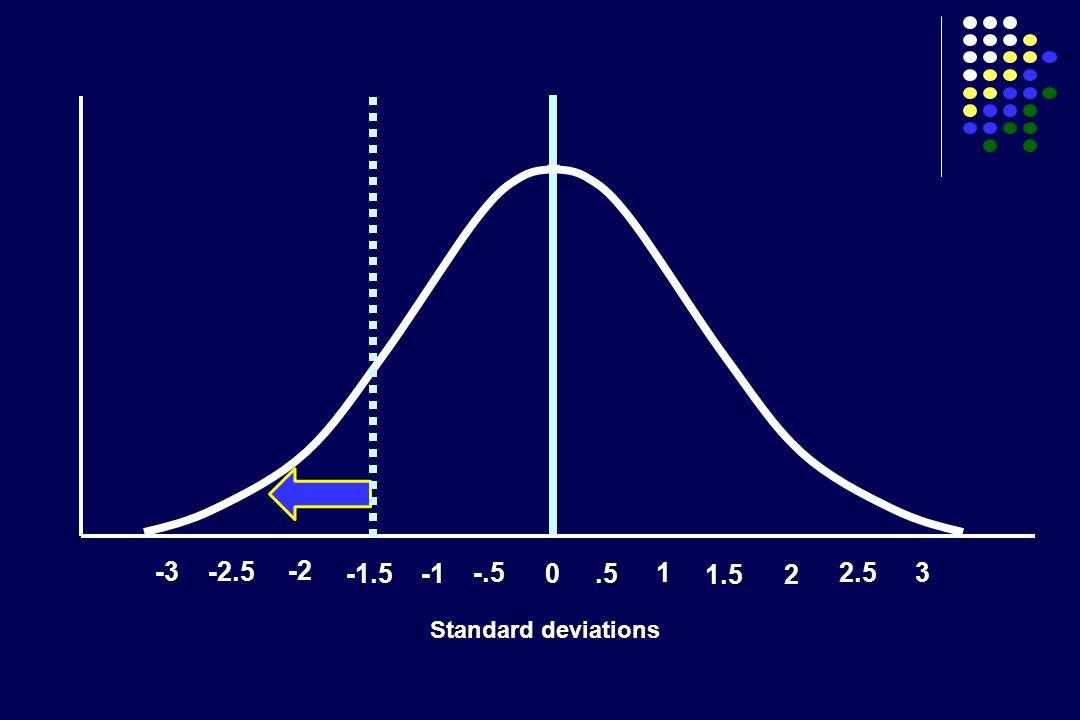 -2 -1.5 -.5 0.5 1 1.52 -2.5 2.5 3 -3 Standard deviations