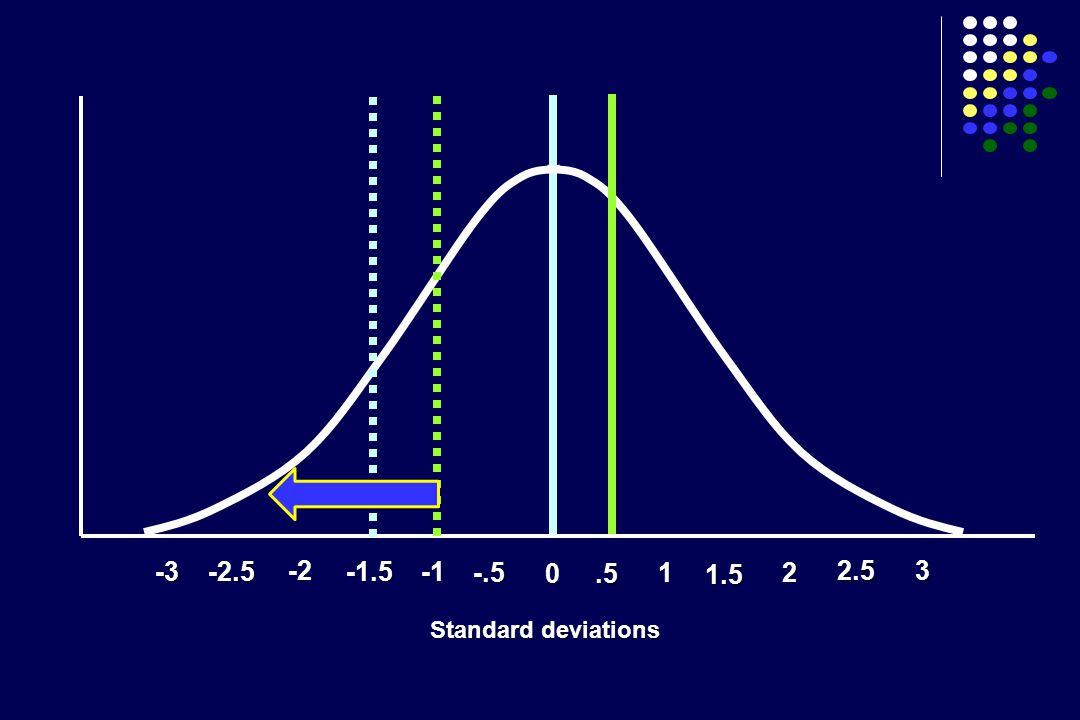 -2 -1.5 -.5 0.5 1 1.5 2 -2.5 2.5 3 -3 Standard deviations