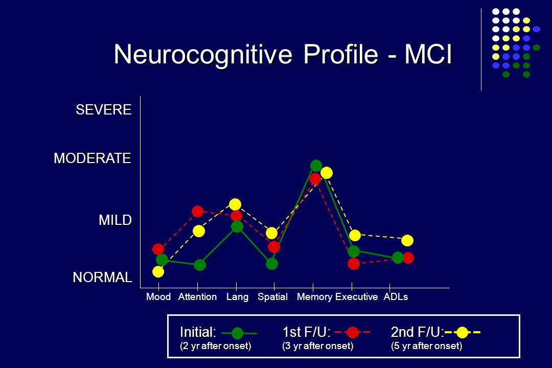 MILD NORMAL SEVERE AttentionMoodLangSpatialMemoryADLsExecutive Neurocognitive Profile - MCI MODERATE Initial: (2 yr after onset) 1st F/U: (3 yr after onset) 2nd F/U: (5 yr after onset)