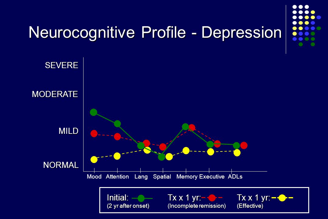 MILD NORMAL SEVERE AttentionMoodLangSpatialMemoryADLsExecutive Neurocognitive Profile - Depression MODERATE Initial: (2 yr after onset) Tx x 1 yr: (Incomplete remission) Tx x 1 yr: (Effective)