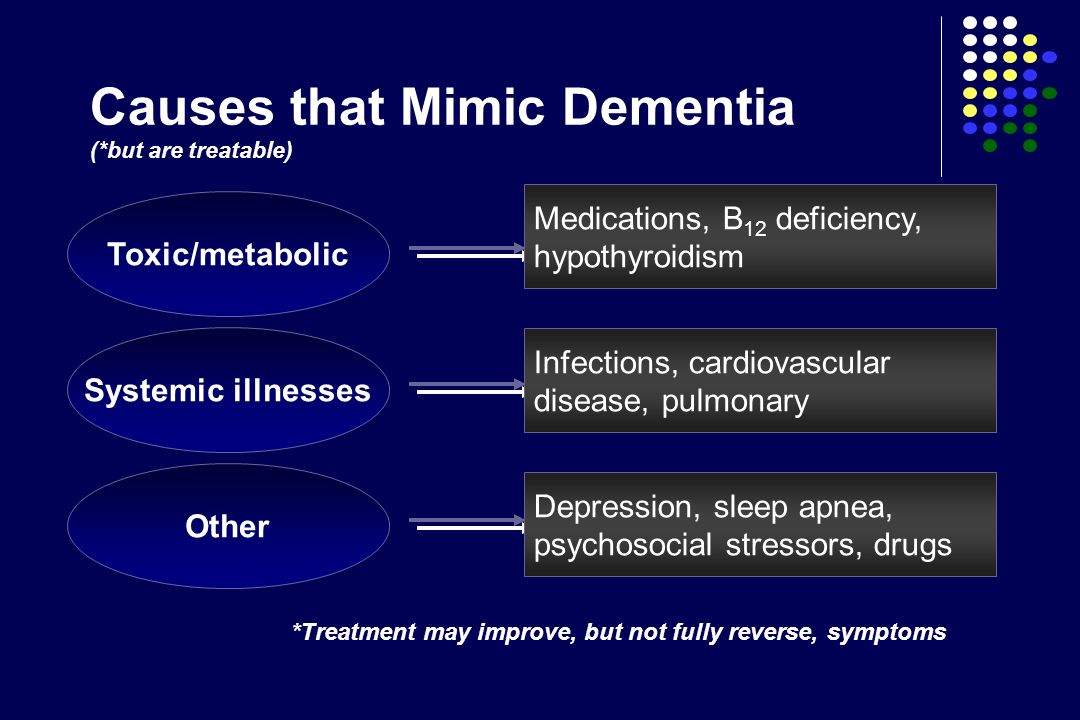 Causes that Mimic Dementia (*but are treatable) Toxic/metabolic Medications, B 12 deficiency, hypothyroidism Systemic illnesses Infections, cardiovasc