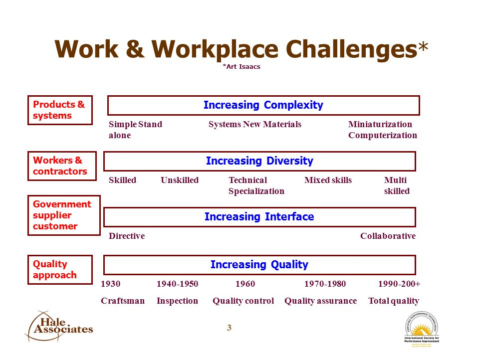 4 Work & Workplace Challenges nVirtual nCarried with you nGlobal virtual teams nRequires integrated technology, systems, & equipment nIncreasing span of control over virtual/global workers