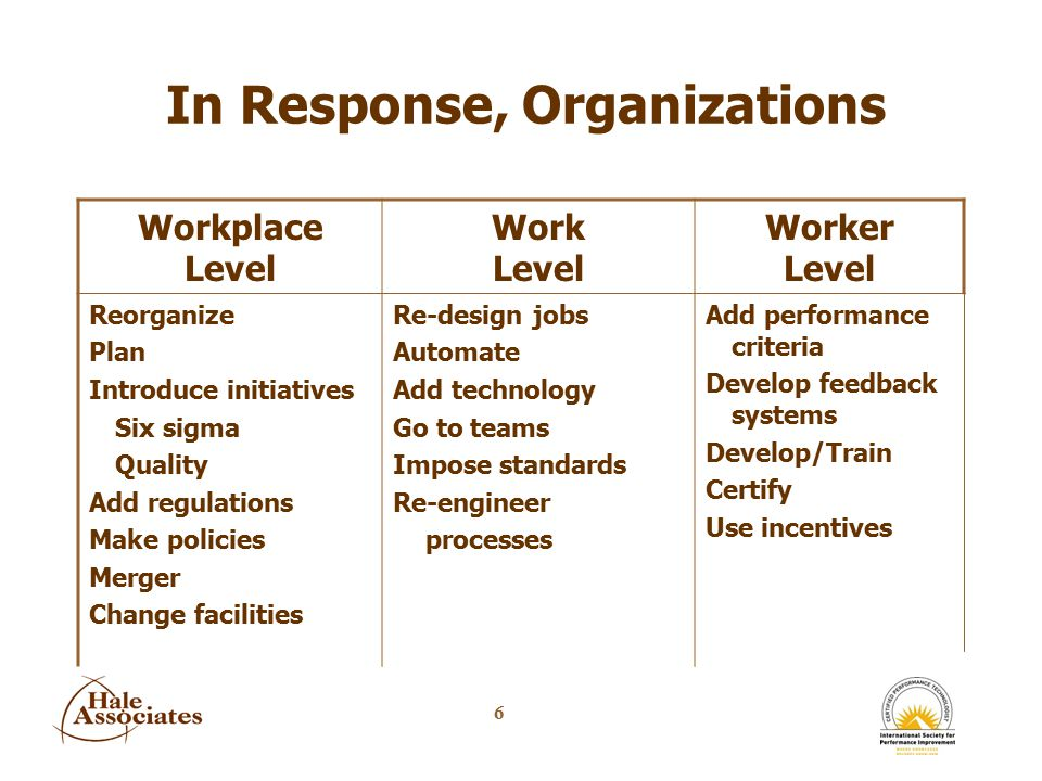 7 HPT - Human nIt deals with people in terms of their: –Group norms –Behaviors –Motives –Capability & capacity nIt deals with the organization's ability to provide people with: –Direction –Feedback –Resources –Incentives