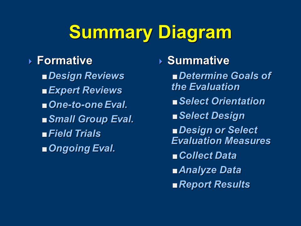 Summary Diagram  Formative  Design Reviews  Expert Reviews  One-to-one Eval.