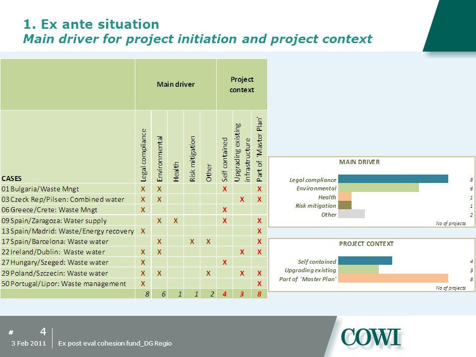 # 15 3 Feb 2011 Ex post eval cohesion fund_DG Regio Waste Management