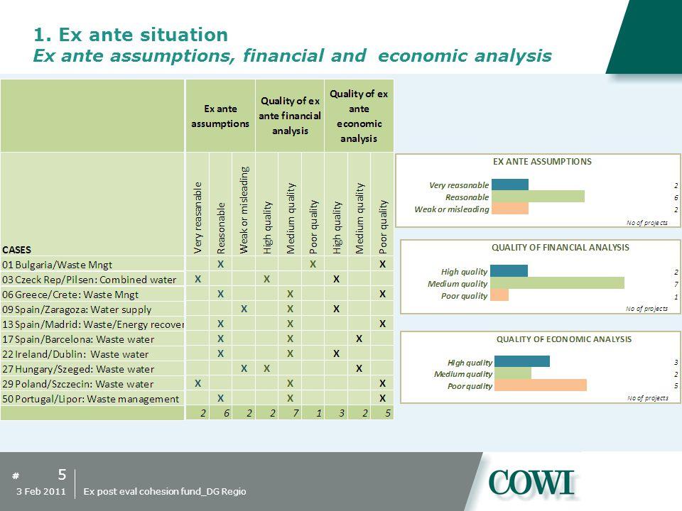 # 16 3 Feb 2011 Ex post eval cohesion fund_DG Regio Water supply