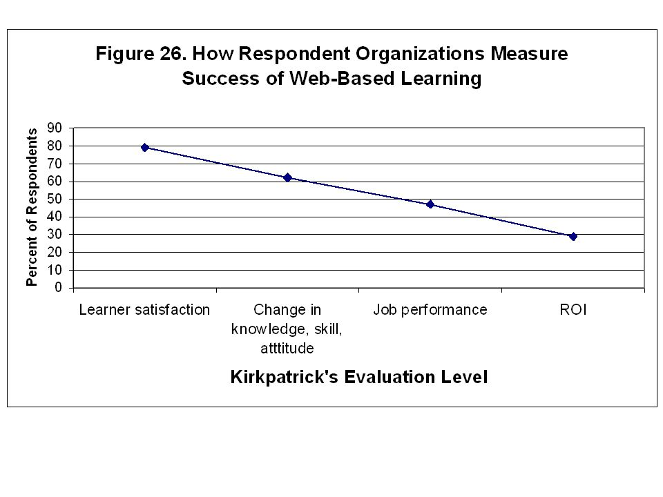 Who is Evaluating Online Learning? 59% of respondents said they did not have a formal evaluation program At Reaction level: 79% At Learning level: 61%