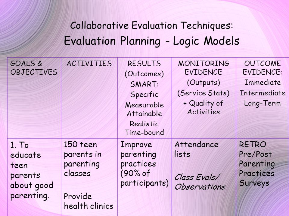 Collaborative Evaluation Techniques: Evaluation Planning - Logic Models GOALS & OBJECTIVES ACTIVITIESRESULTS (Outcomes) SMART: Specific Measurable Attainable Realistic Time-bound MONITORING EVIDENCE (Outputs) (Service Stats) + Quality of Activities OUTCOME EVIDENCE: Immediate Intermediate Long-Term 1.