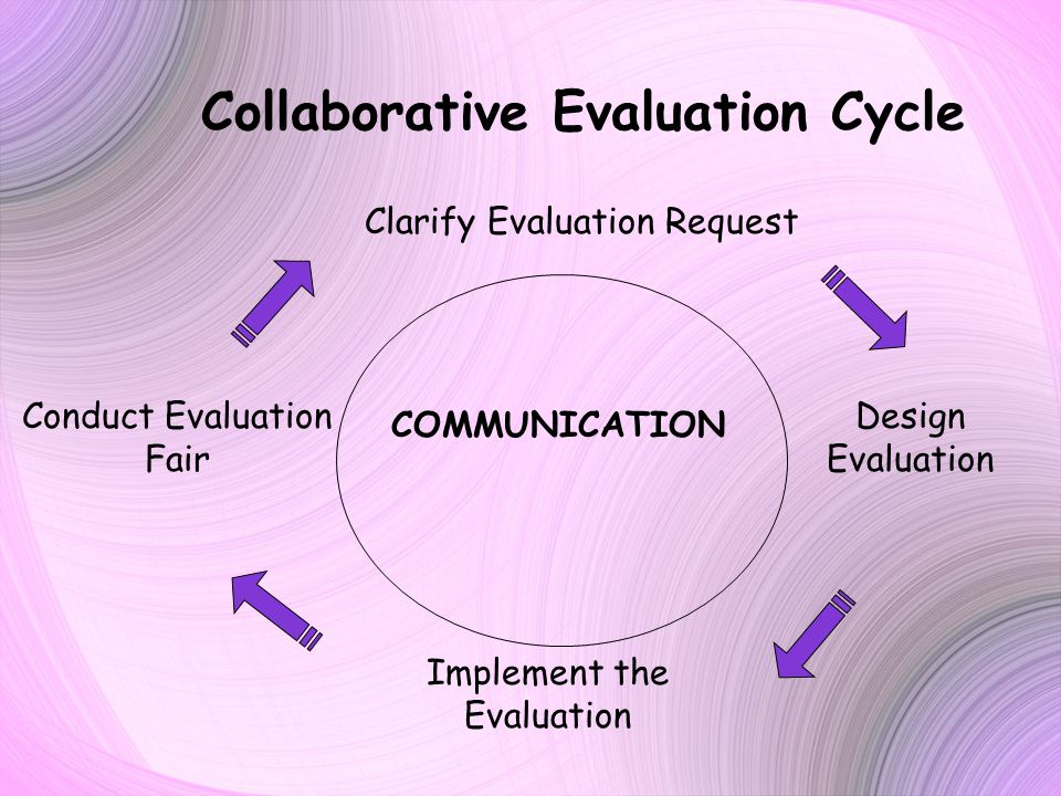 Collaborative Evaluation Cycle Clarify Evaluation Request Conduct Evaluation Fair Design Evaluation Implement the Evaluation COMMUNICATION