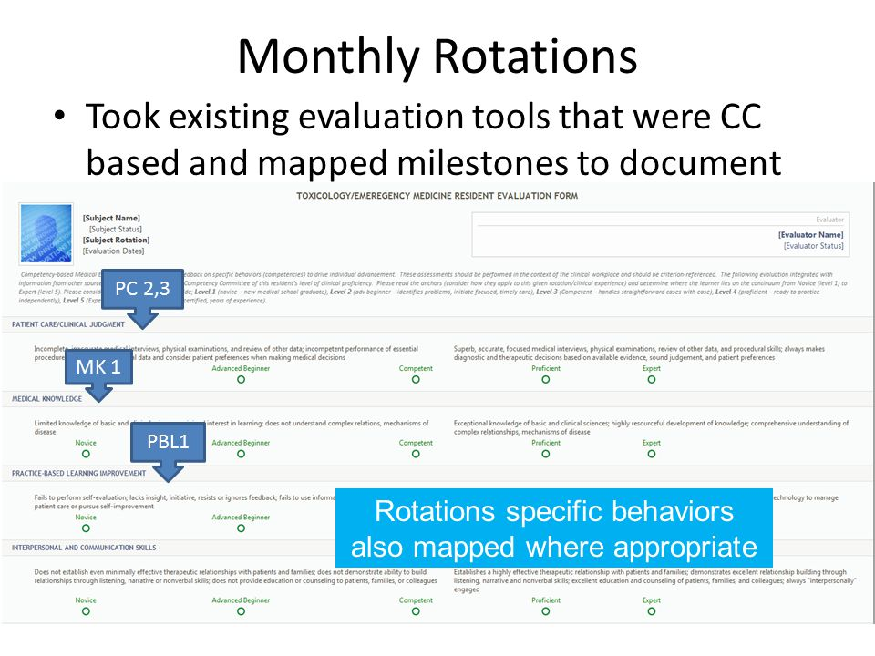 Monthly Rotations Took existing evaluation tools that were CC based and mapped milestones to document PC 2,3 PBL1 MK 1 Rotations specific behaviors also mapped where appropriate