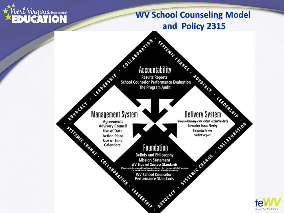 WV School Counseling Model and Policy 2315 6