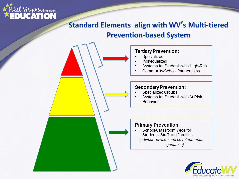 Tertiary Prevention: Specialized Individualized Systems for Students with High-Risk Community/School Partnerships Secondary Prevention: Specialized Groups Systems for Students with At Risk Behavior Primary Prevention: School/Classroom-Wide for Students, Staff and Families [advisor-advisee and developmental guidance] Standard Elements align with WV's Multi-tiered Prevention-based System