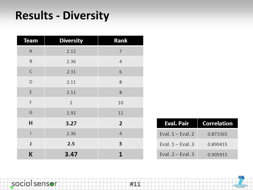 Results - Diversity #11 TeamDiversityRank A 2.127 B 2.364 C 2.316 D 2.118 E 8 F 210 G 1.9211 H 3.272 I 2.364 J 2.53 K 3.471 Eval.