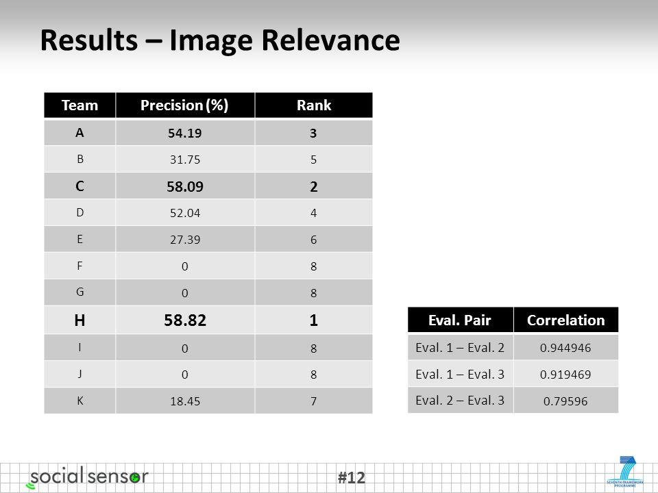 Results – Image Relevance #12 TeamPrecision (%)Rank A 54.193 B 31.755 C 58.092 D 52.044 E 27.396 F 08 G 08 H 58.821 I 08 J 08 K 18.457 Eval.