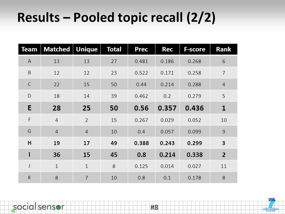 Results – Pooled topic recall (2/2) #8 TeamMatchedUniqueTotalPrecRecF-scoreRank A 13 270.4810.1860.2686 B 12 230.5220.1710.2587 C 2215500.440.2140.2884 D 1814390.4620.20.2795 E 2825500.560.3570.4361 F 42150.2670.0290.05210 G 44 0.40.0570.0999 H 1917490.3880.2430.2993 I 3615450.80.2140.3382 J 1180.1250.0140.02711 K 87100.80.10.1788