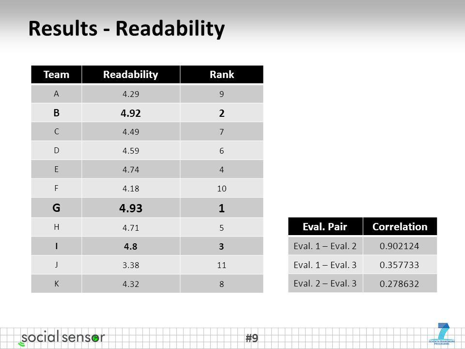 Results - Readability #9 TeamReadabilityRank A 4.299 B 4.922 C 4.497 D 4.596 E 4.744 F 4.1810 G 4.931 H 4.715 I 4.83 J 3.3811 K 4.328 Eval.